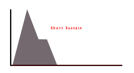 ShortSustain
