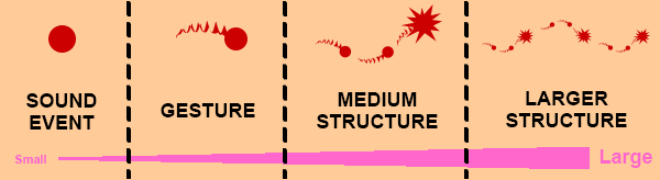 StructureSCALE2